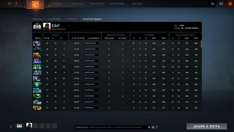 DotA 2 classement de matchmaking d'équipe