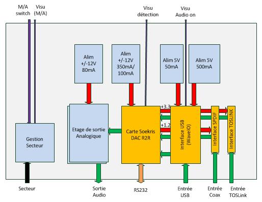 Intégration DAC R2R Soekris