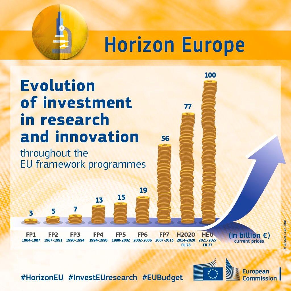 Budget pour Horizon Europe, le successeur d'Horizon 2020