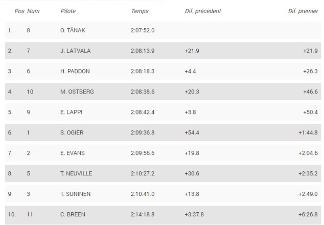 WRC: finale à suspens ...  613ef45fdd112748641ab39b7adc5e12